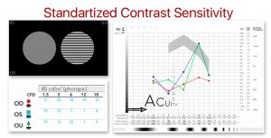 Chart2020 Contrast Sensitivity Graph