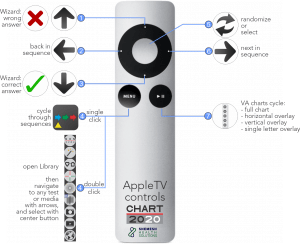 Chart2020 AppleTV Remote