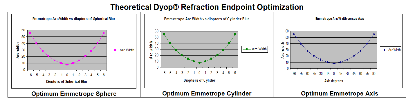 Theoretical Dyop Refraction Endpoint Optimization