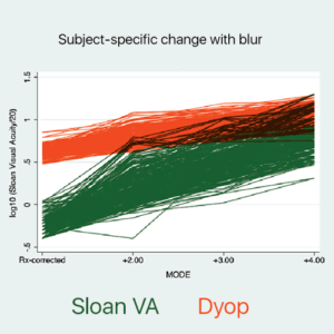 Subject-specific change with blur